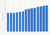 Branchenumsatz Dachdeckerei und Zimmerei in Schweden von 2011-2023
