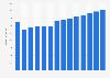 Branchenumsatz Elektro- und Telefon-Großhandel in Schweden von 2011-2023
