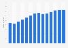Branchenumsatz Frachtumschlag in Slowenien von 2011-2023