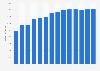 Branchenumsatz Schlachten von Geflügel in Spanien von 2011-2023