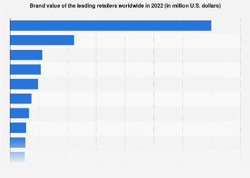 Value of the leading retail brands worldwide 2018