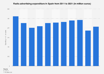 Radio advertising expenditure in Spain 2008-2018