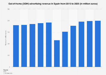 Outdoor advertising expenditure in Spain 2008-2018