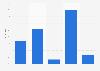 Umfrage in der Schweiz zu Bekanntheit und Käuferkreis von Street One 2014