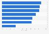 Leading B2B marketing content distribution channels 2015