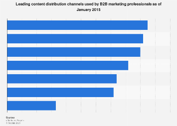 Leading B2B marketing content distribution channels 2015
