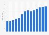 Branchenumsatz Dachdeckerei und Zimmerei in Ungarn von 2011-2023