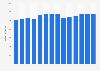 Branchenumsatz Werbeagenturen in Ungarn von 2011-2023