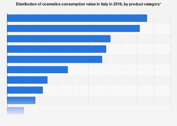 Cosmetics market share in Italy 2017, by product category