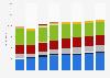 Advertising expenditure in Switzerland 2008-2015, by medium