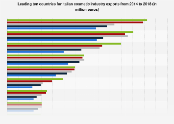 Italian cosmetic industry exports 2014-2016, by country