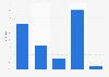 Umfrage in der Schweiz zu Bekanntheit und Käuferkreis von Zalando 2014