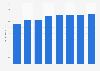 Radio advertising expenditure in Switzerland 2008-2015