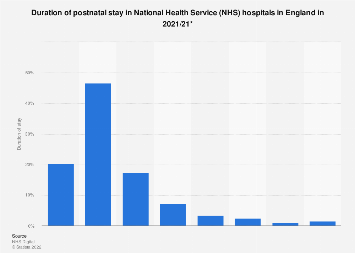 Postnatal length of stay in hospitals in England 2016/17