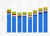 Advertising expenditure in Bulgaria 2008-2015, by medium