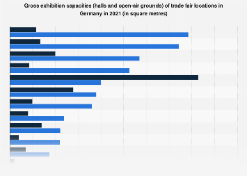 Exhibition capacities of trade fair locations in Germany 2017