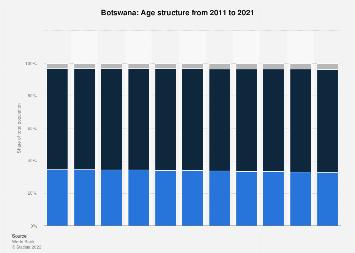 Botswana - Age structure 2017 | Statista