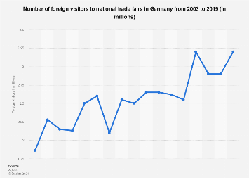 Foreign visitors to national trade fairs in Germany 2003-2016
