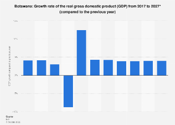 Gross domestic product (GDP) growth rate in Botswana 2024*