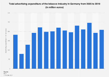Advertising expenditure of the tobacco industry in Germany 2005-2015