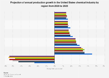 Forecast of U.S. annual chemical industry production growth by region 2017-2022
