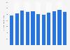 Net sales per store of Zumiez worldwide from 2010 to 2018