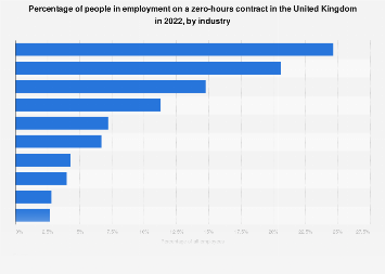 Zero hours contracts: share by industry 2016