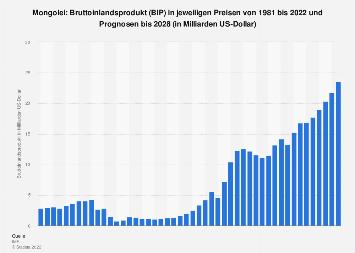 Bruttoinlandsprodukt (BIP) der Mongolei bis 2018