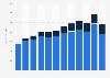 Zumiez Inc's net sales worldwide from 2011 to 2018, by region