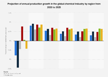 Forecast on global annual chemical industry production growth by region 2017-2022