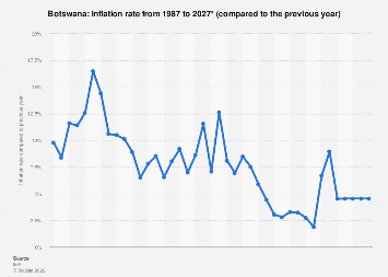 Inflation rate in Botswana 2024