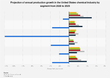 U.S. annual chemical industry production growth forecast by segment 2017-2022