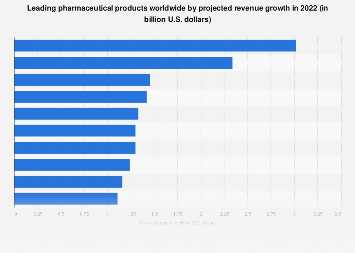 Projection of top 10 global pharmaceutical products by revenue growth 2020