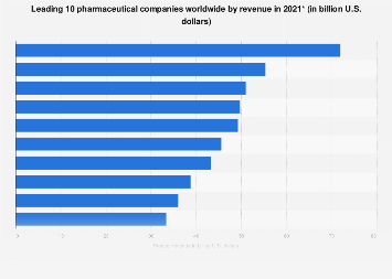 Projection of top 10 global pharmaceutical companies by revenue 2018