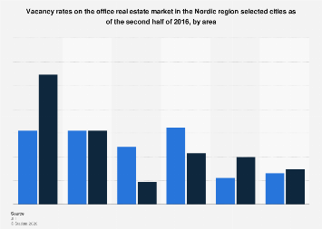 Office properties: vacancy rates in Nordic countries H2 2016