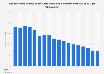 Net advertising revenue of consumer magazines in Germany 2004-2018