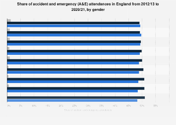 Accident and emergency attendances in England 2012/13-2017/18, by gender