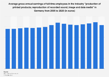 Gross annual earnings of printing industry employees in Germany 2005-2016