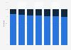 Pinterest: U.S. user distribution 2013-2019, by gender
