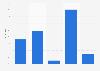 Umfrage in der Schweiz zu Bekanntheit und Käuferkreis von Walder Schuhe 2014