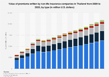 Value of non-life insurance sector in Thailand 2009-2025, by type