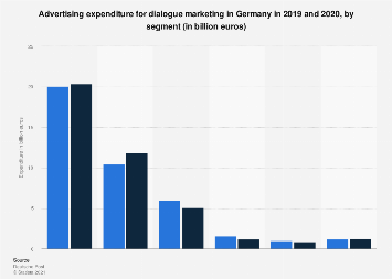 Dialogue marketing advertising expenditure in Germany 2015-2016, by segment