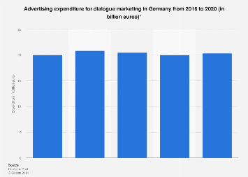 Dialogue marketing advertising expenditure in Germany 2012-2017