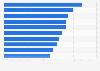 Absatzzahlen der meistverkauften Videospiele in den USA 2014