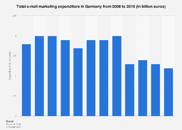 E-mail marketing expenditure in Germany 2008-2017