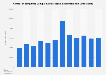 Number of companies using e-mail marketing in Germany 2008-2016