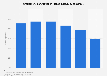 Smartphone penetration in France 2017, by age group