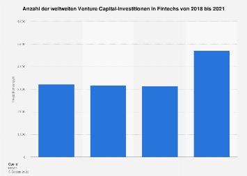 Anzahl der weltweiten Venture Capital-Investitionen in Fintech-Unternehmen bis 2016