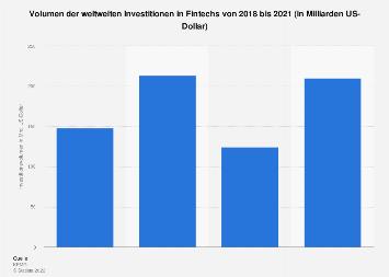 Volumen der weltweiten Investitionen in Fintech-Unternehmen bis 2016