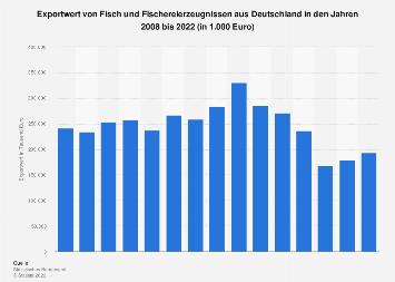 Exportwert von Fisch- und Fischereierzeugnissen aus Deutschland bis 2016